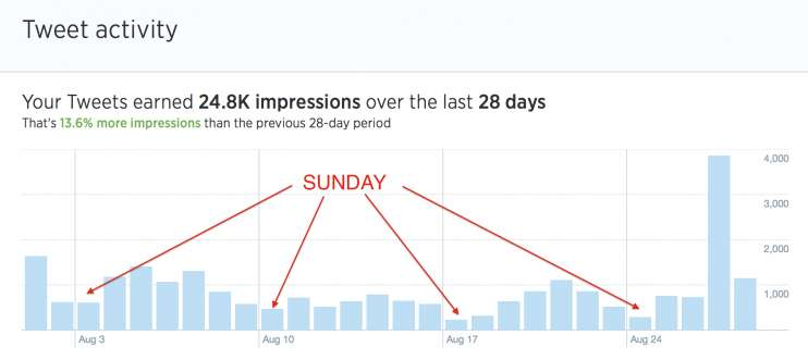 Overall Tweet Impression Data