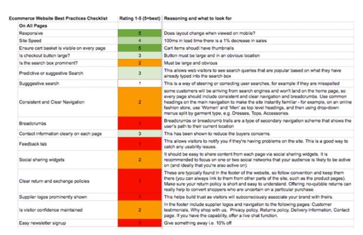Pd Ecommerce Checklist